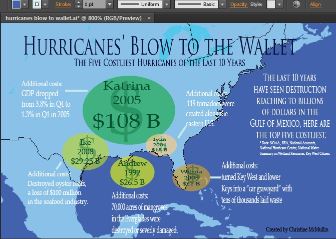 Hurricanes' Blow to the Wallet (the top 5 costliest hurricanes of all time) - image 2 - student project