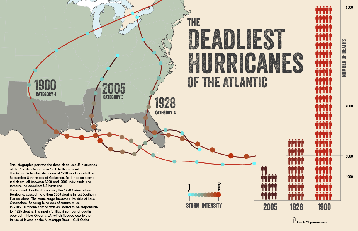 The Deadliest Atlantic Hurricanes (until I think of something different) - image 4 - student project