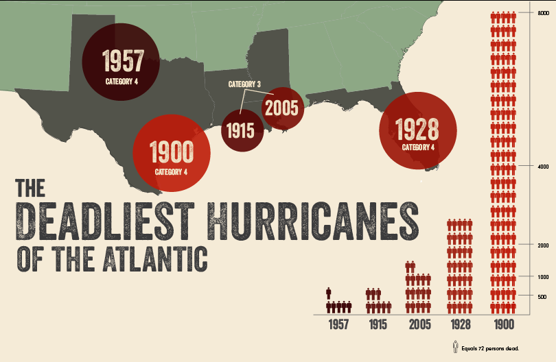 The Deadliest Atlantic Hurricanes (until I think of something different) - image 3 - student project