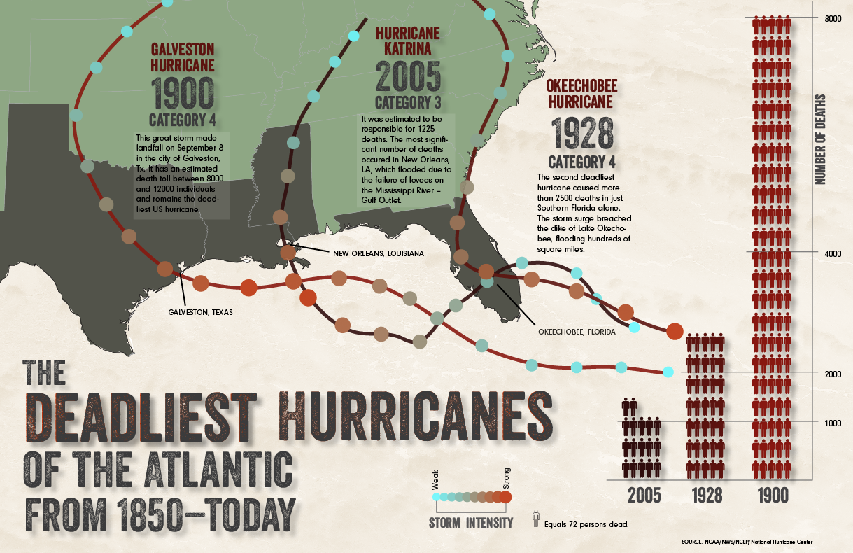 The Deadliest Atlantic Hurricanes (until I think of something different) - image 5 - student project