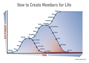 Successful Membership Subscription of Excitement vs Time Page 3