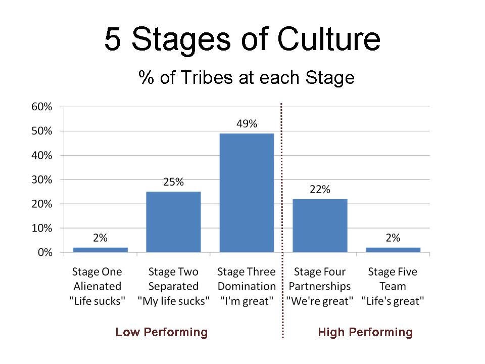 Use Tribal Leadership to Increase Membership Retention