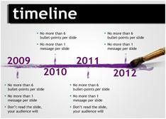 Present Timeline for Education theme