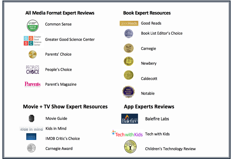 Graphic of SmartFeed's Experts and Resources