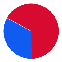 small pie chart