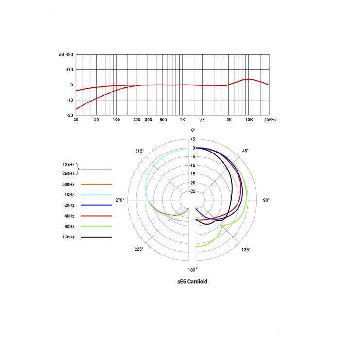 sE5 Versatile Small-diaphragm Condenser