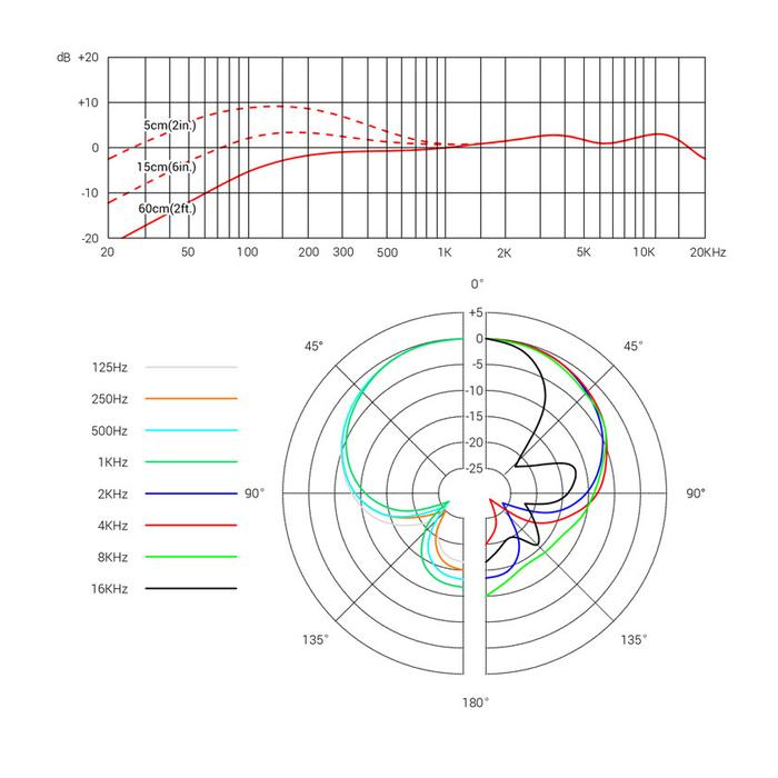 V7 MC1 Wireless Supercardioid Dynamic Capsule
