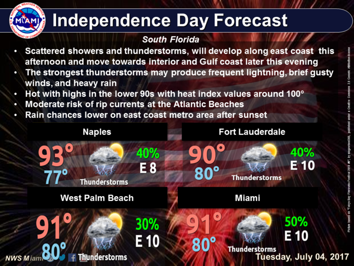 Warm, Spotty T'Storms For The Fourth