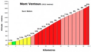 ventoux from Bedoin