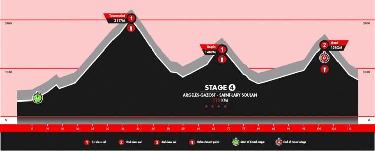 Stage 4: Argeles-Gazost - Saint-Lary Soulan