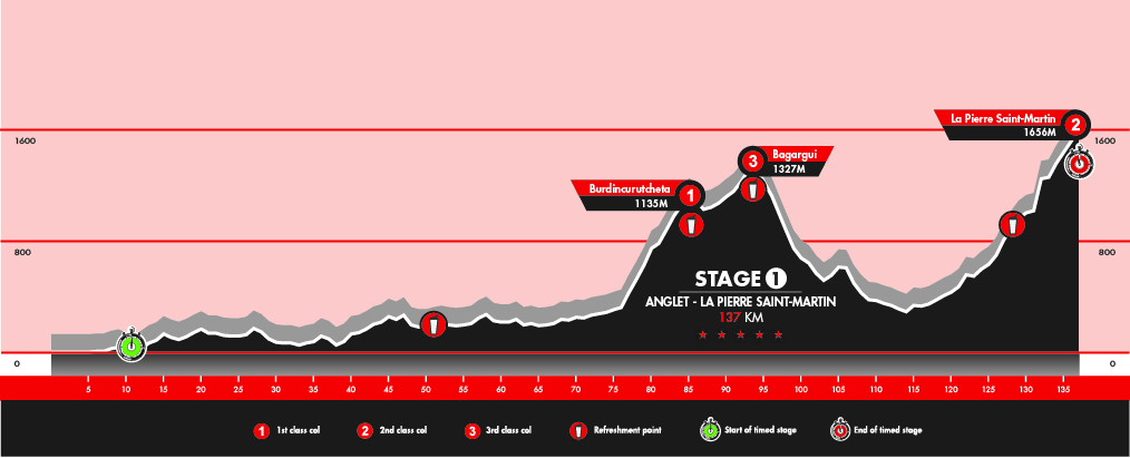 Stage 1: Anglet - La Piere Saint-Martin