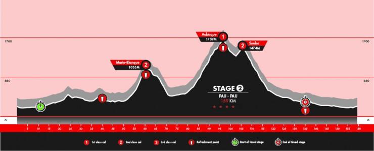 Stage 2: Pau - Pau