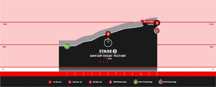 Stage 5: Saint Lary-Soulan - Pla D'Adet