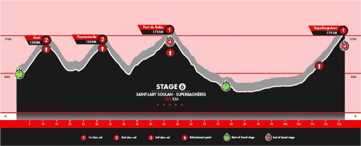 Stage 6: Saint-Lary Soulan - Superbagneres