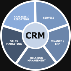 Customer Relationship Management Photo