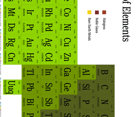 Periodic Table for Jenny fabric by silkaphyllis on Spoonflower - custom fabric