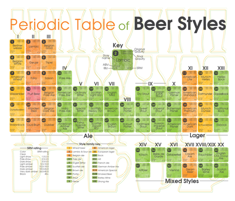 Periodic Table of Beer Styles Tea Towel fabric by kfay on Spoonflower - custom fabric