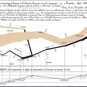 Bonapart's Russian Campaign on a Minard Chart