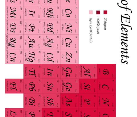 Periodic Table of Elements Pink