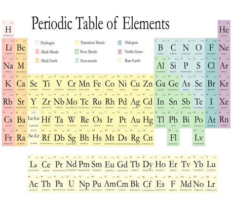 Periodic Table Pastel 1 Yard fabric by silkaphyllis on Spoonflower - custom fabric