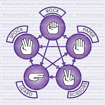 Rock, Paper, Scissor, Lizard, Spock