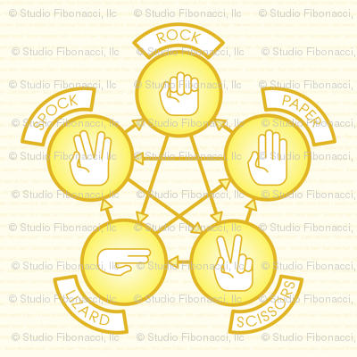 Rock, Paper, Scissor, Lizard, Spock (Yellow)