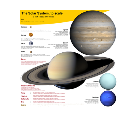 "planets to scale, English units, 30"" decal or fabric panel fabric by weavingmajor on Spoonflower - custom fabric"