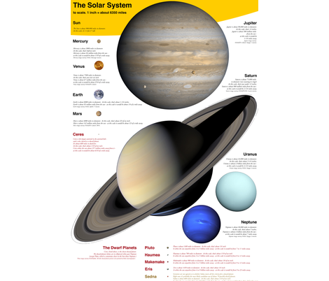 "planets to scale, English units, 24x36"" panel fabric by weavingmajor on Spoonflower - custom fabric"