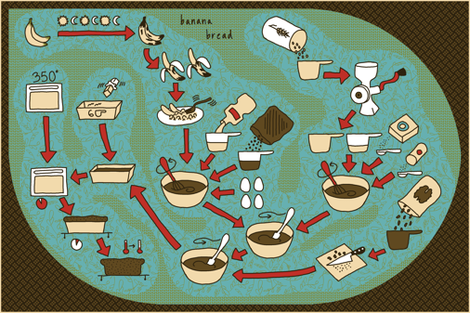Banana Bread Diagram Recipe Towel