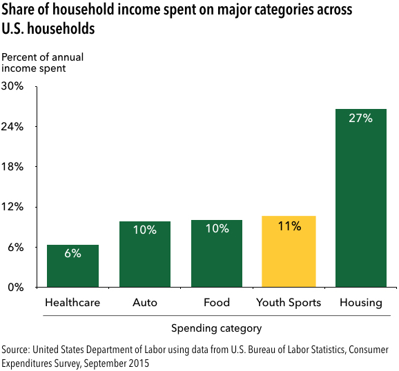 percent+Spending+by+category.001