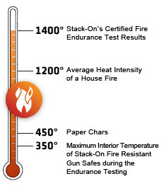 ETL tested and verified to be fire resistant for 30 minutes up to 1400˚ F.