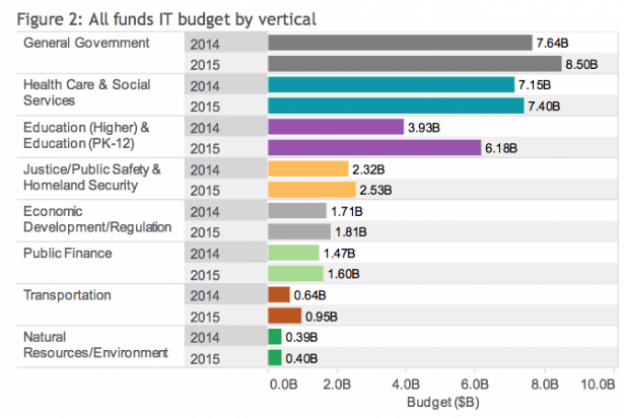 State IT budgets show big resurgence in 2015