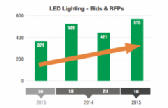 Rising demand for streetlight upgrades is among key shifts in 2016 state and local contracting activity. (Onvia)  sc 1 st  StateScoop & State local contracts hint at three key trends in 2016 azcodes.com