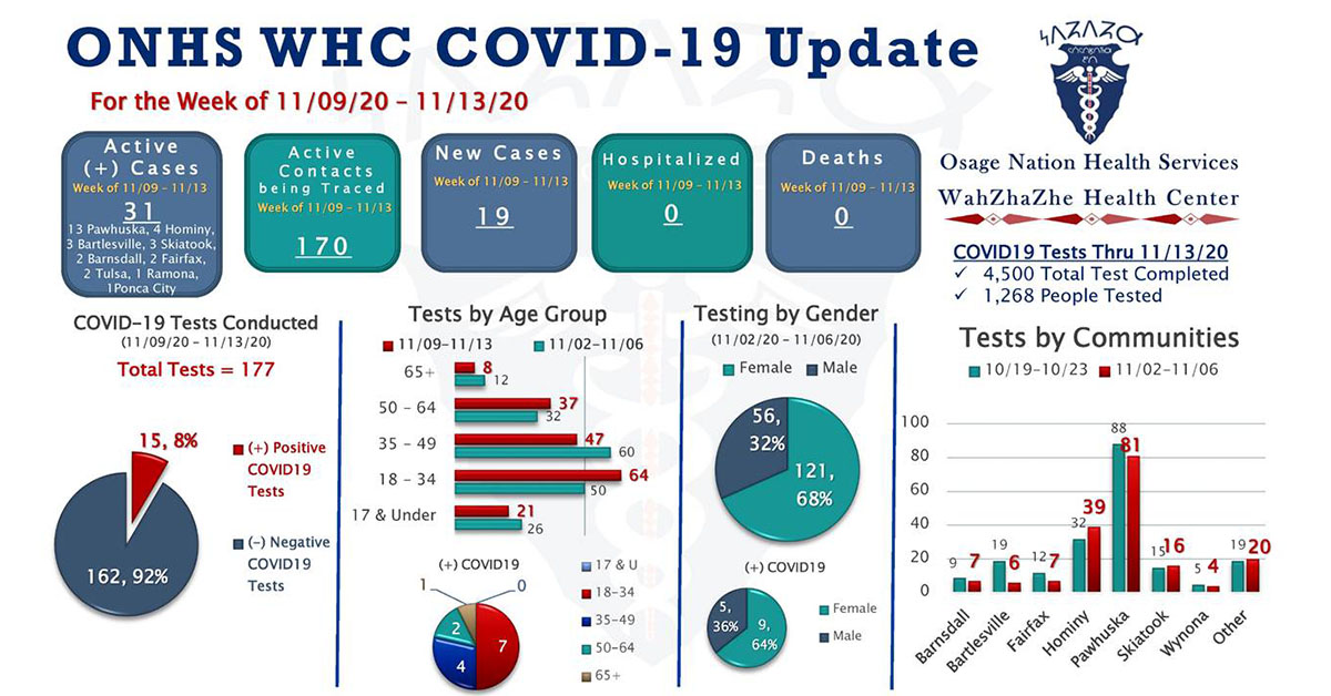 Wahzhazhe Health Center releases COVID-19 Update for the week Nov. 9-13