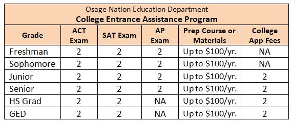 College Entrance Assistance Program has expanded services