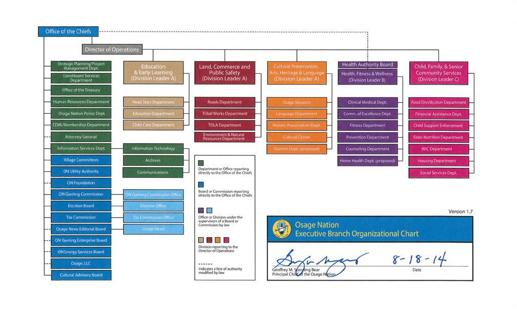 Standing Bear administration Organizational Chart