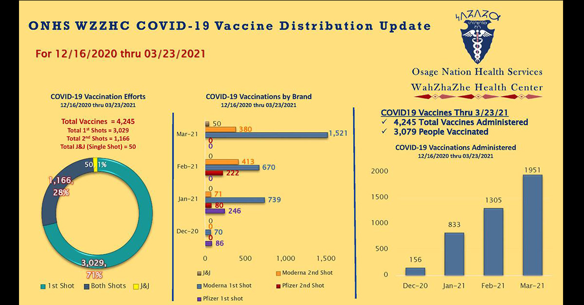 WZZHC issues March report on vaccine efforts