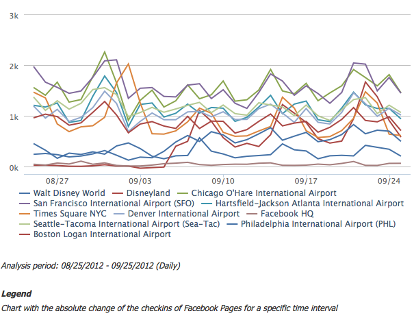 Facebook Checkins change - Chart