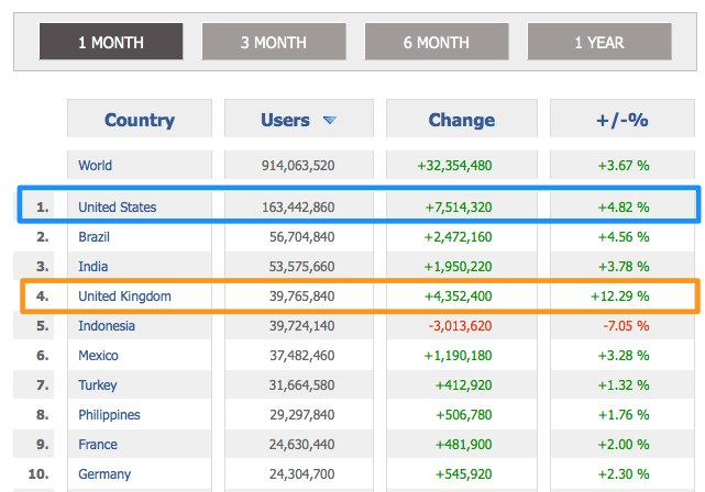 Facebook Country Data for September 2012