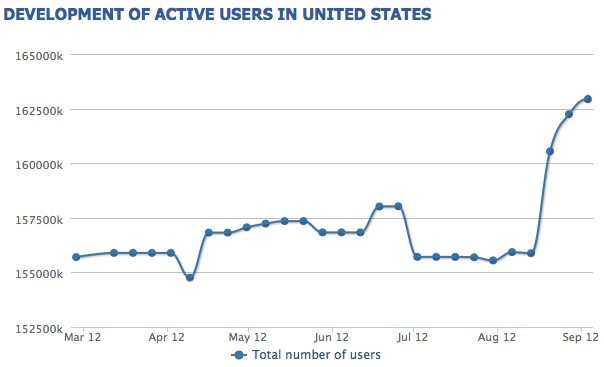 Facebook User Base Performance U.S.