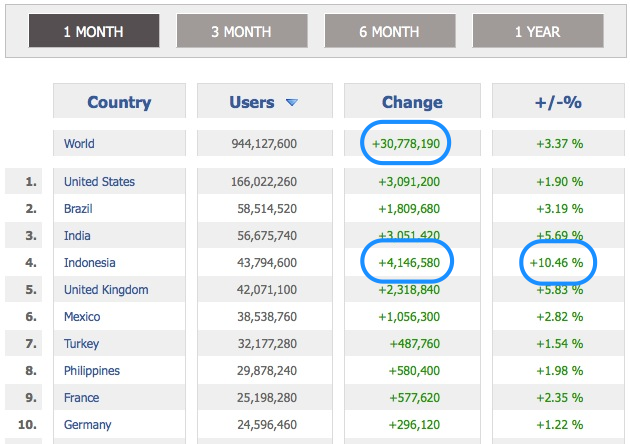 Top 10 Countries - Facebook Country Stats