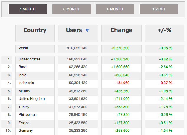 Top 10 Facebook countries - quintly Facebook Country Statistics