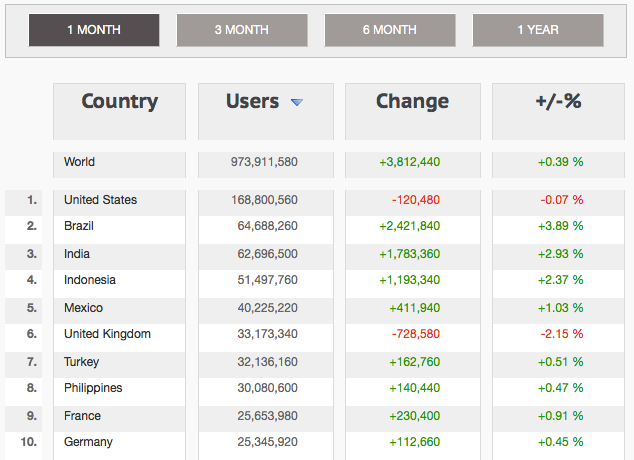 Facebook Demographics Jan 2013