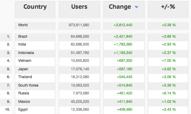 Facebook Global Demographics January 2013 - Top 10 Growing Countries