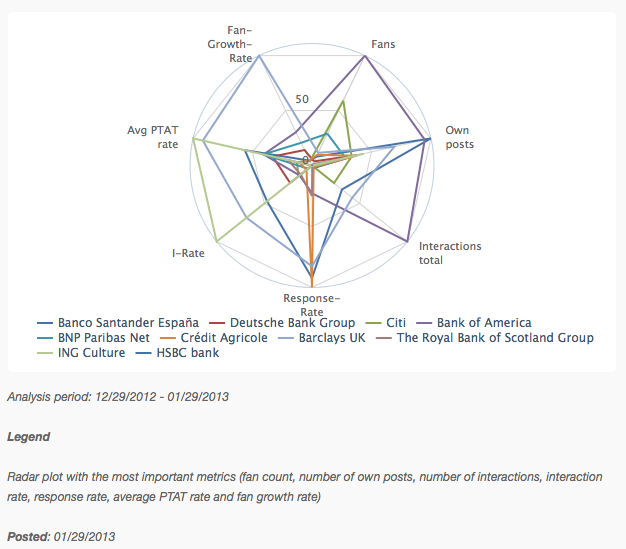 Key Metrics - Radar Chart of the Banks on Facebook