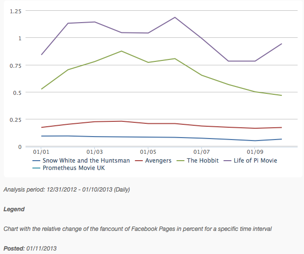 Fan Growth Rate for the Category Best Visual Effects Oscars 2013