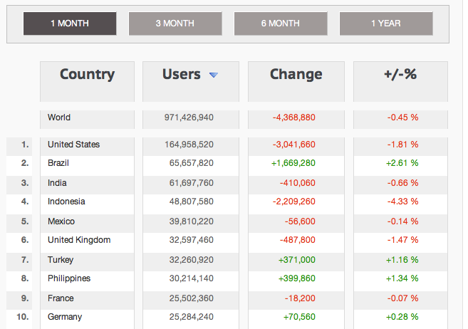Facebook Country Stats February 2013 - Top 10 Countries
