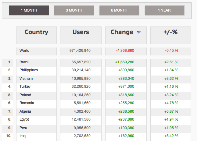 Facebook Country Statistics Of The Top 10 Growing Countries