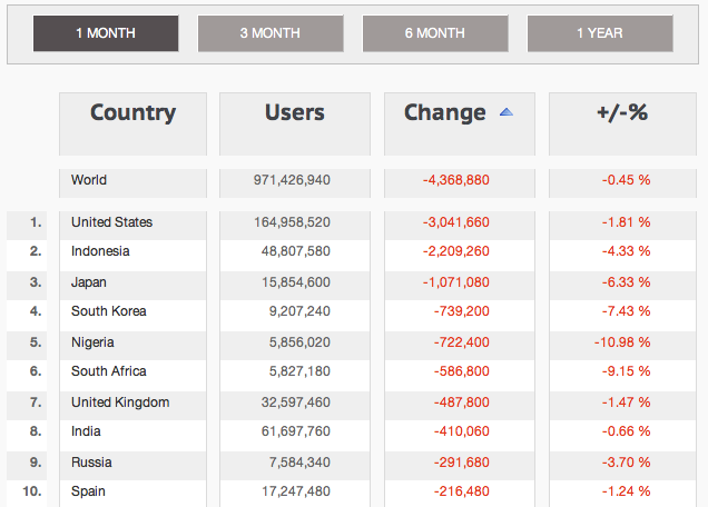 Facebook Country Stats - Top 10 Countries With User Losses