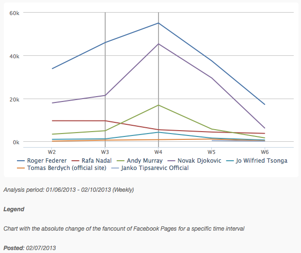 Facebook Tennis World Ranking - Fan Change Men